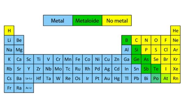 dónde se encuentran los metales en la tabla periódica