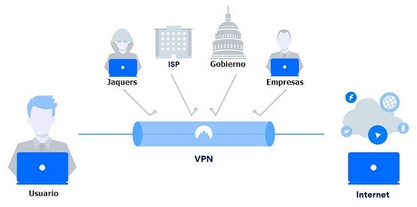VPN_funcionamiento