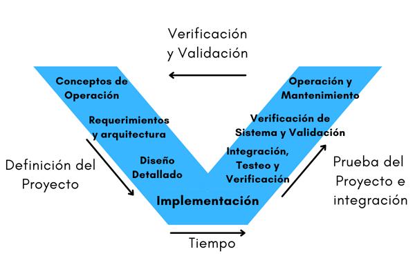 desarrollo_de_software_modelo_v