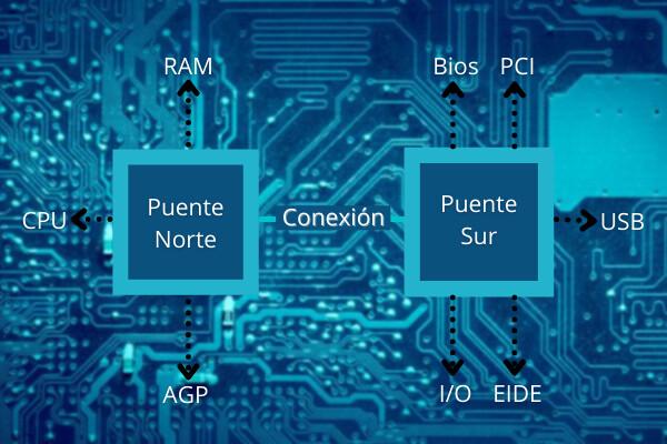 partes_del_chipset