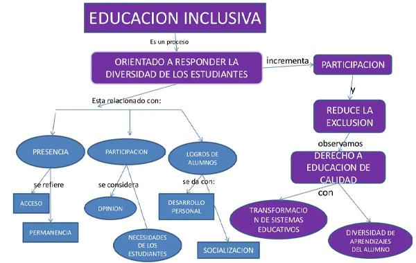 Aplicación de mapas conceptuales en la educación