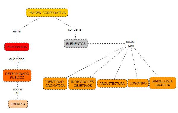 Aplicación de mapas conceptuales en lo laboral