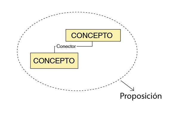 Elementos y características del mapa conceptual