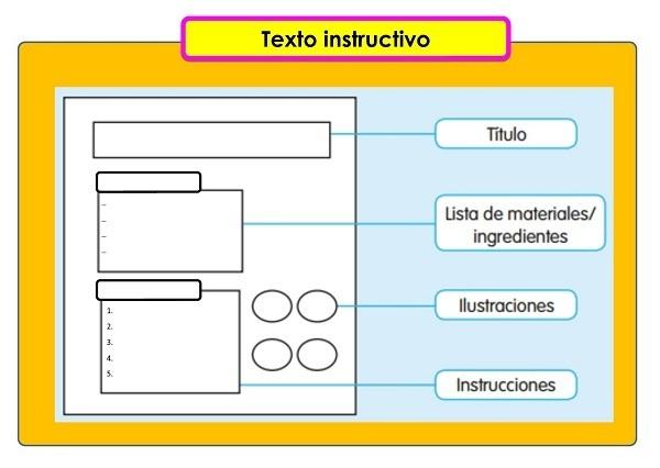 Estructura y elementos de los textos instruccionales