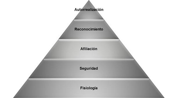 Los 5 niveles de la pirámide de Maslow