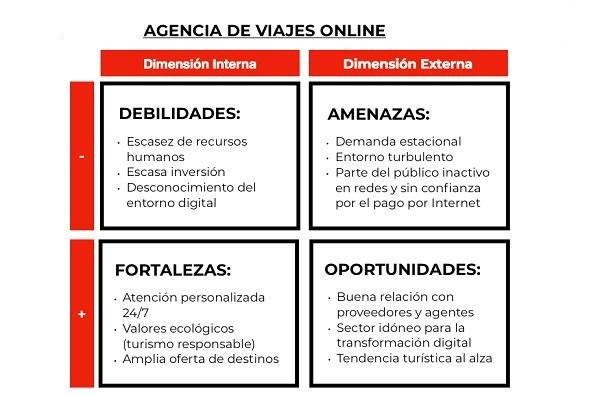 Análisis FODA de agencia de viajes online