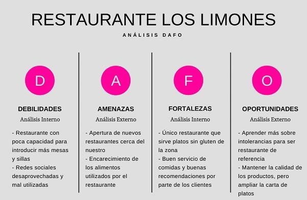 Análisis FODA de un restaurante
