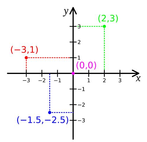 Coordenadas en un plano cartesiano