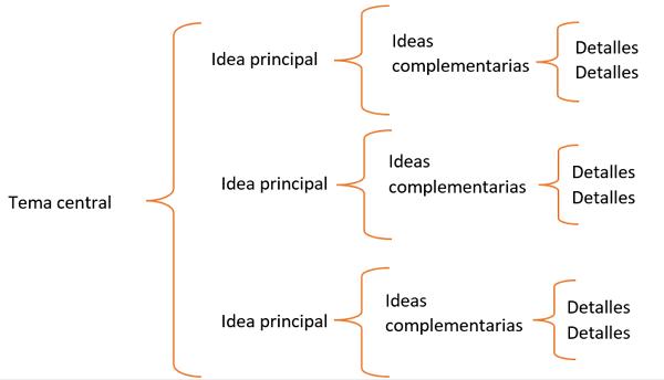 Cuadro Sinóptico. Estructura y jerarquía