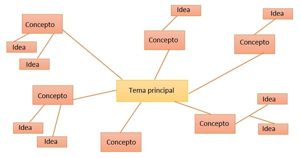 Cuadro Sinóptico. Tipos y ejemplos. Cuadro sinóptico en red