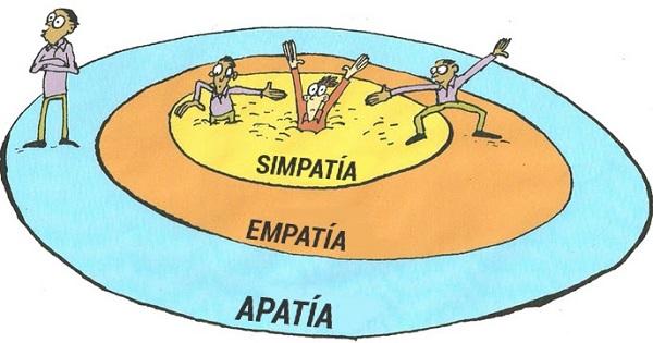 Empatía y apatía