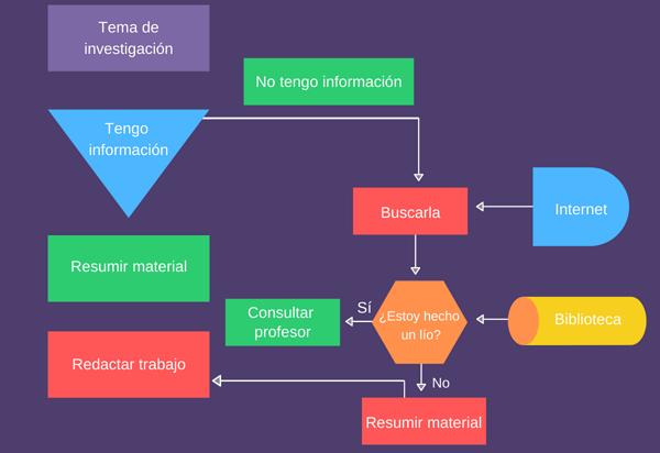 Esquema. Tipos y ejemplos. Diagrama de flujo