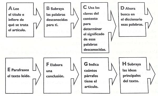 Esquema. Tipos y ejemplos. Esquema de flechas
