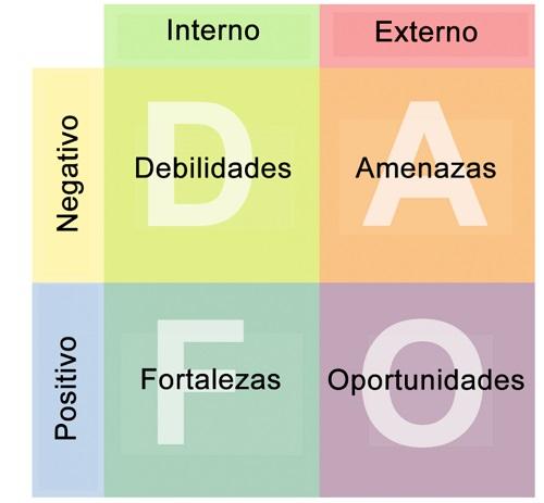 Estructura de Foda