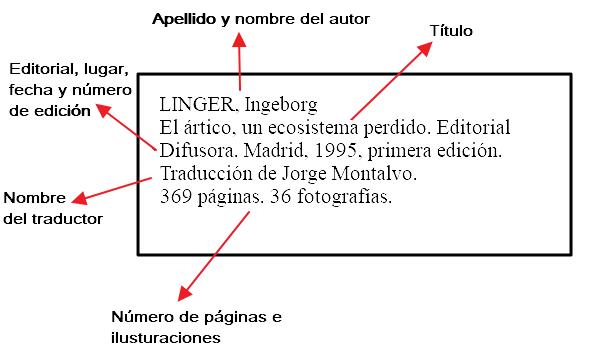 Ficha bibliográfica. Elementos y partes
