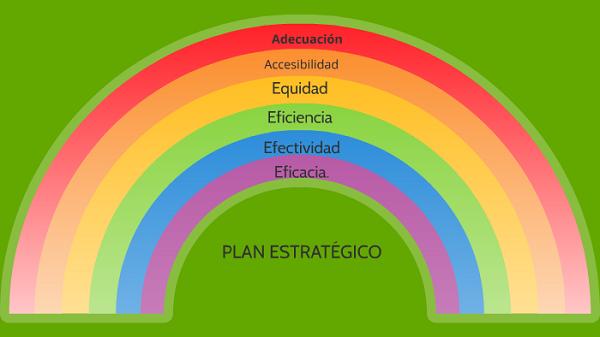 Mapa Mental. Tipos y ejemplos. Mapas mentales de arcoíris