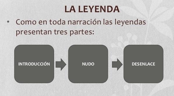 Leyenda. Elementos