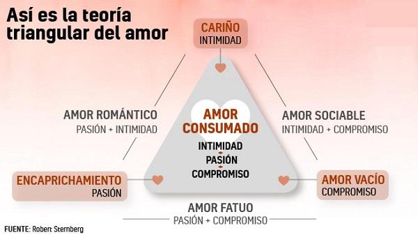 Perspectiva psicológica sobre el amor