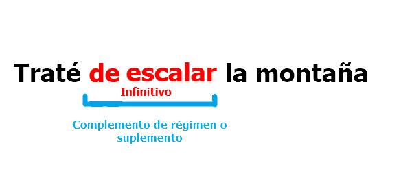 Verbos infinitivos. Funciones. Complemento de régimen o suplemento