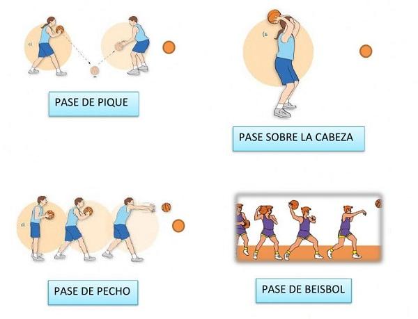 Tipos de pases en básquetbol