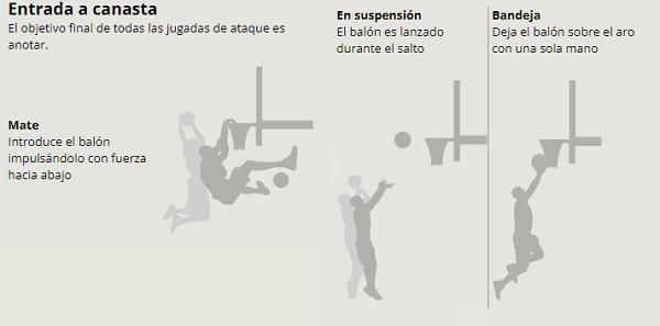 Tipos de tiros en básquetbol